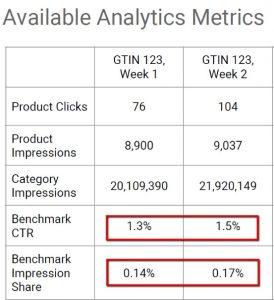 Manufacturer Center Metrics